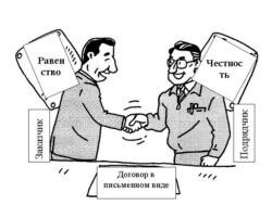 Исполнение обязательств без заключения договора